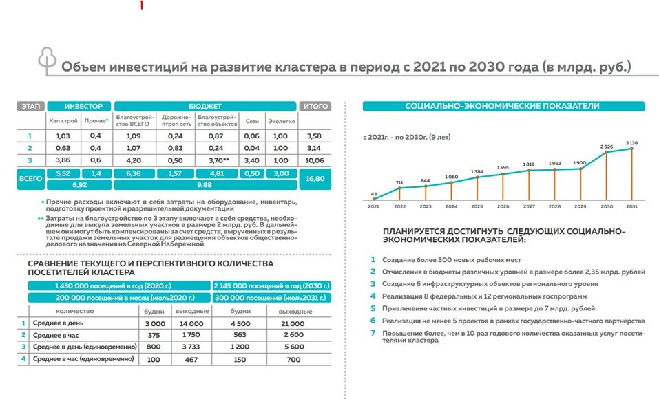 Объем инвестиций в развитие кластера