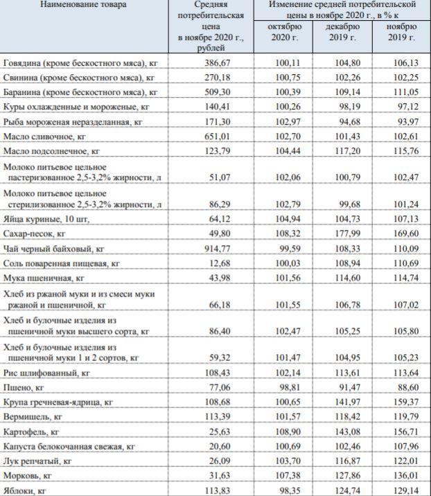 Данные Свердловскстата