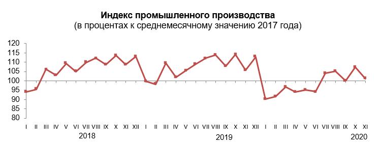 Промышленное производство в Красноярском крае снова начало снижаться 1