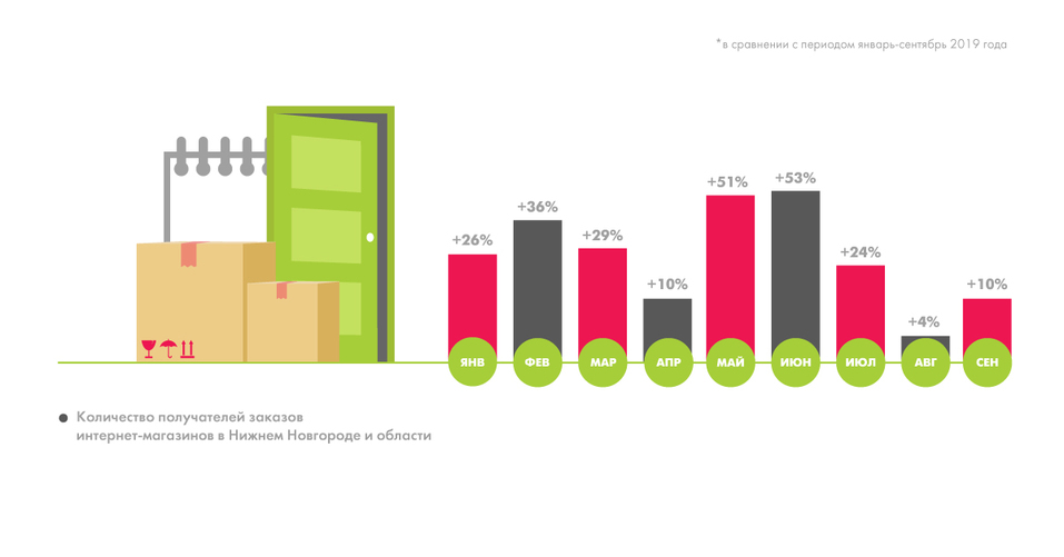 C новым e-com: как 2020 год изменил нижегородский рынок онлайн-торговли. На основе статистики Boxberry