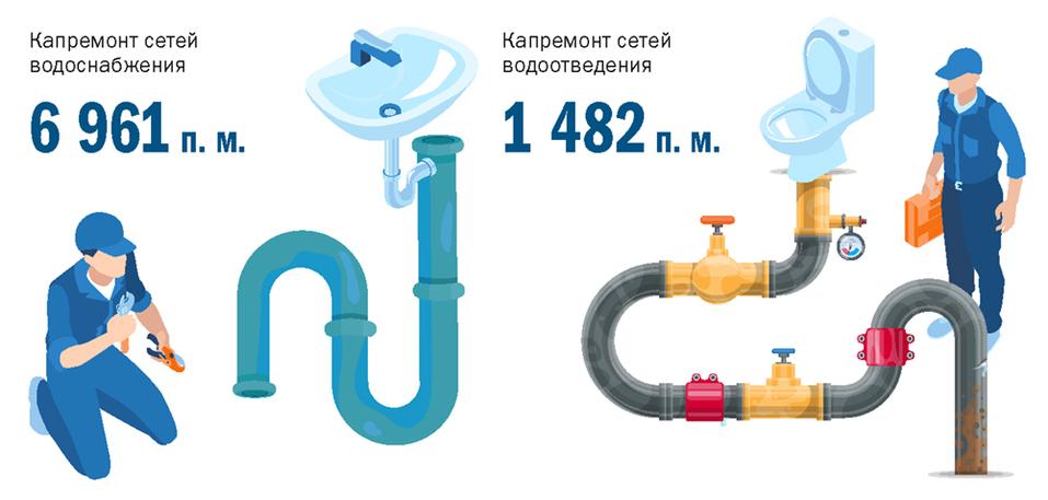Олег Гончеров, «КрасКом»: Вода придет без перебоев 1