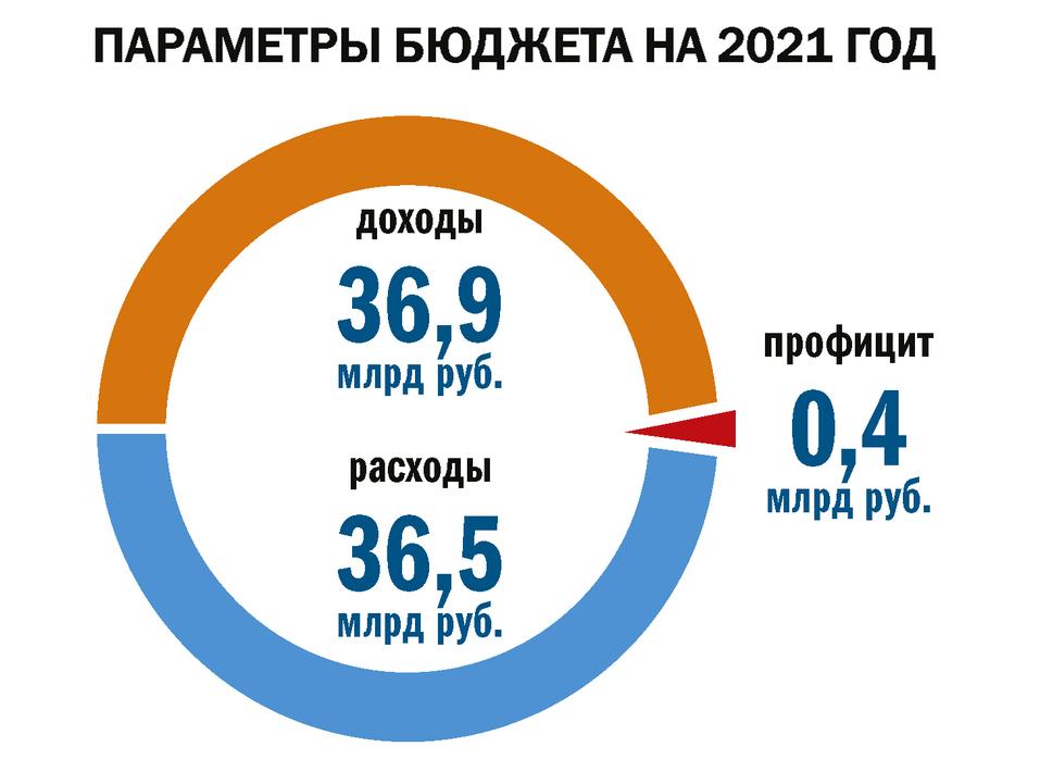 Бюджет Красноярска со знаком плюс   1