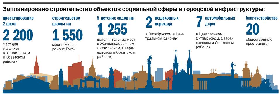 Бюджет Красноярска со знаком плюс   3