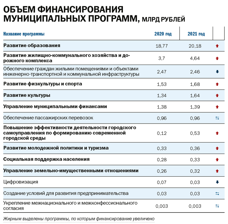 Бюджет Красноярска со знаком плюс   2