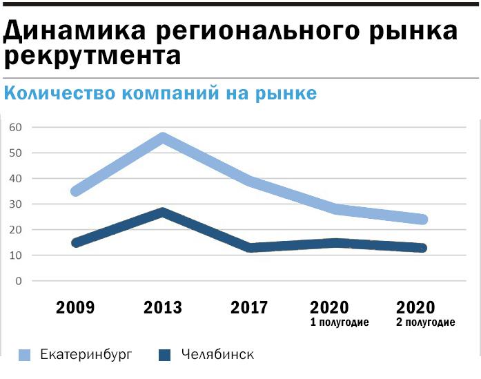 Инфографика: Динамика рынка