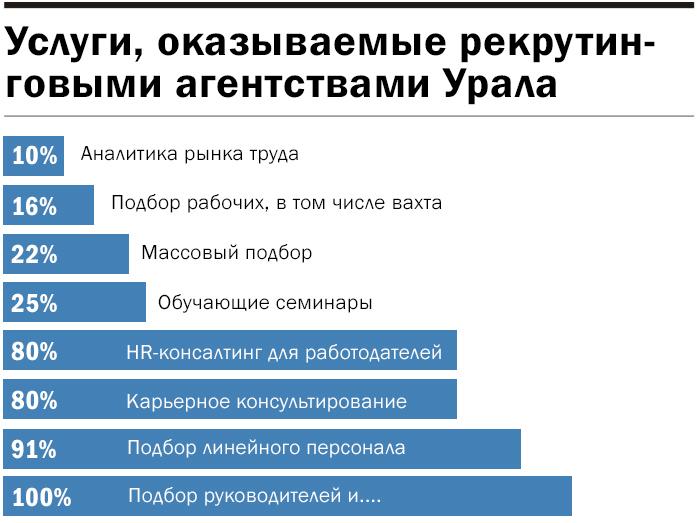 Инфографика: Услуги кадровых агентств