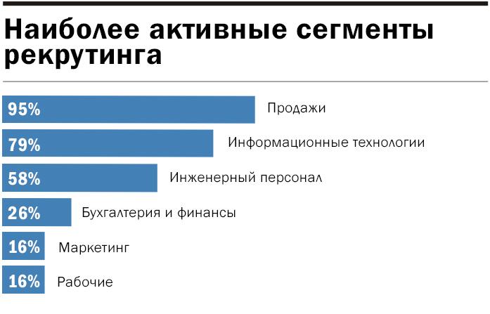 Инфографика: активность сегментов рекрутинга