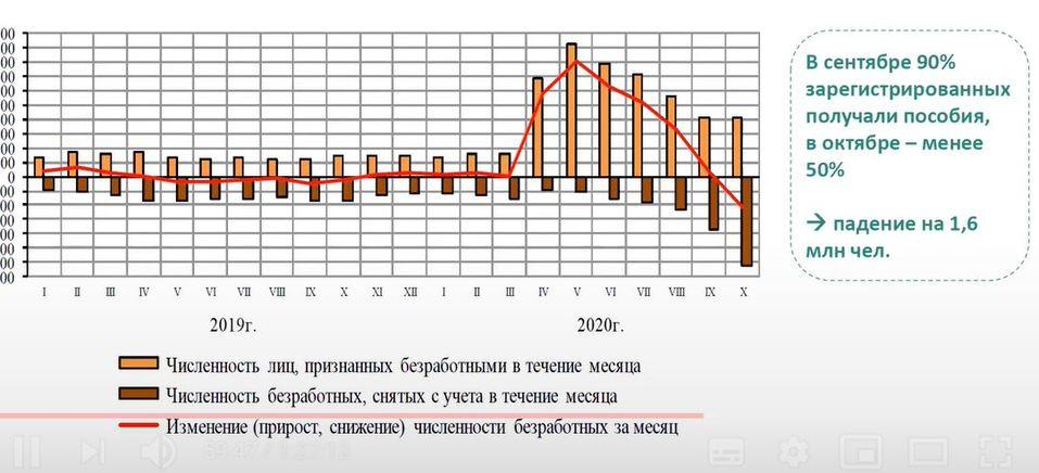 Рост регистрируемой безработицы