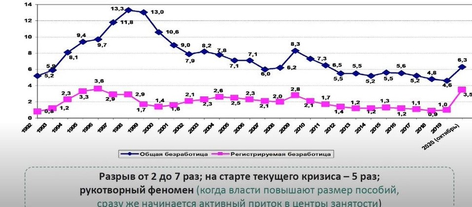 Динамика общей и регистрируемой безработицы