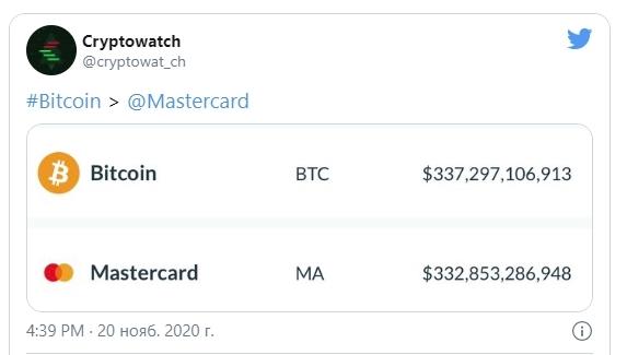Курс биткоина установил новый рекорд в $28 тысяч за монету   1