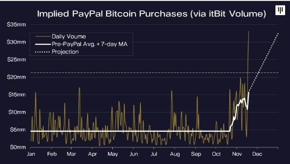 Курс биткоина установил новый рекорд в $28 тысяч за монету   3