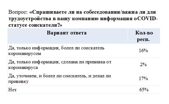 60% россиян против COVID-паспортов: их мнение совпало с оценкой челябинских экспертов 1