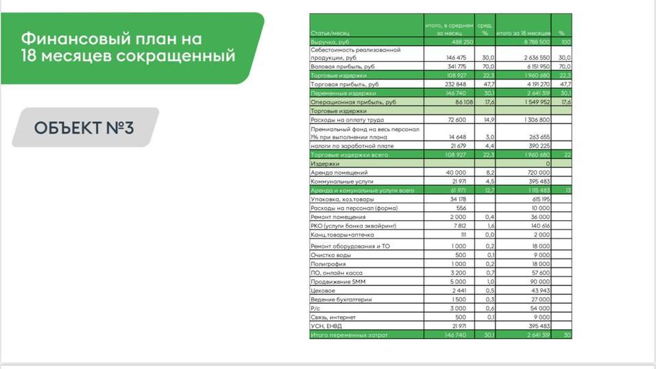 В Екатеринбурге владелец продает сразу три заведения  1
