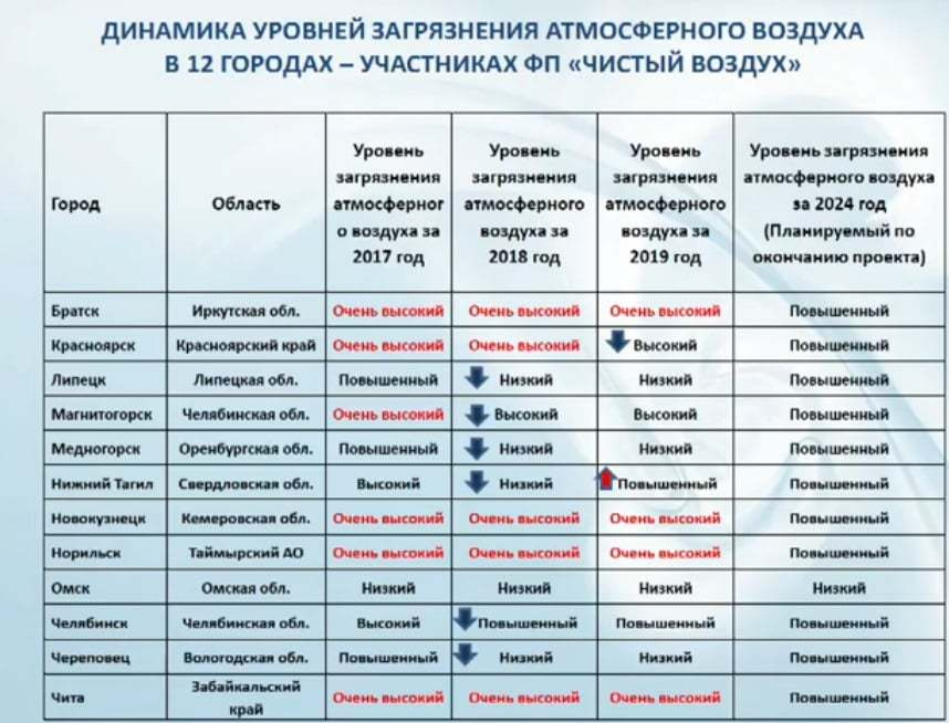 В Челябинске и Магнитогорске самый грязный воздух в России 1