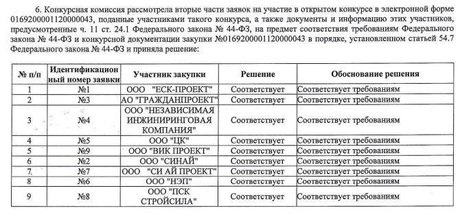 На стройку больницы в челябинском бору заявились фирмы Дубровского и Вайнштейнов  1