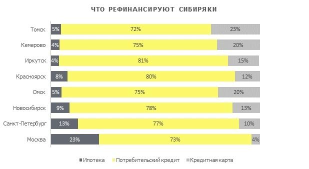 Райффайзенбанк: где в Сибири чаще всего рефинансируют свои кредиты 1