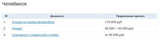 Работа курьера в Челябинске приносит больше, чем в Москве — до 110 тыс. руб. 1
