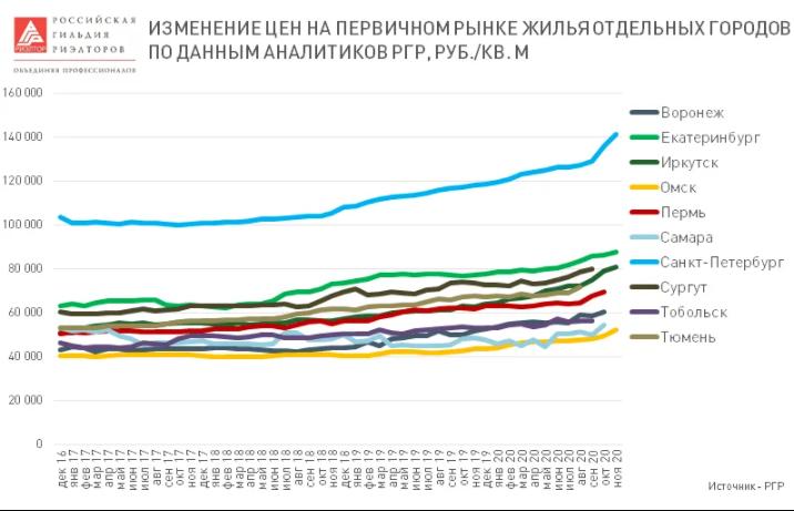 «В России излишне любят недвижимость как инвестицию». Подорожают ли жилье и ипотека в 2021 1
