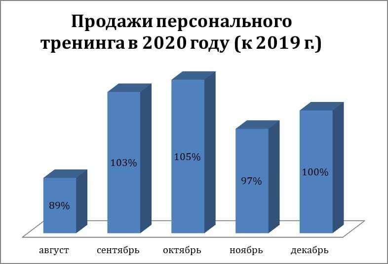 «Эффект дежавю: клиенты вернулись, продажи выше плана. Но так же начинался и прошлый год» 2
