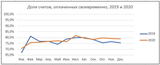 Уральский бизнес стал лучше платить по счетам. Но до железной дисциплины еще далеко  1