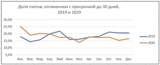 Уральский бизнес стал лучше платить по счетам. Но до железной дисциплины еще далеко  2