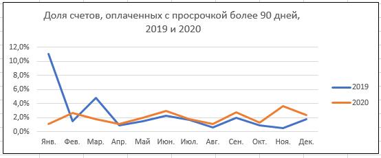 Уральский бизнес стал лучше платить по счетам. Но до железной дисциплины еще далеко  3