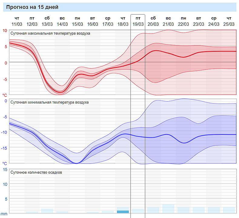 Красноярску пообещали аномально теплый март   2