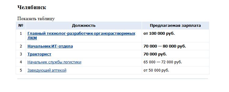 Челябинский тракторист получает, как начальник в IT: топ востребованных профессий за март 1