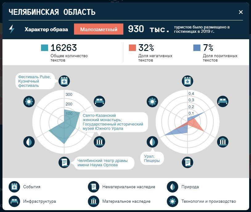 Треть отзывов туристов о Челябинской области — негативные. Как переломить ситуацию? 1
