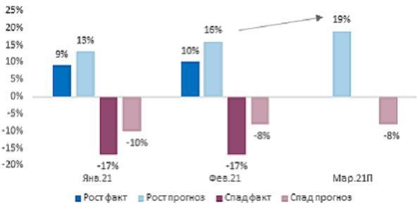 Индекс RSBI: деловая активность бизнеса вышла в зону роста 3