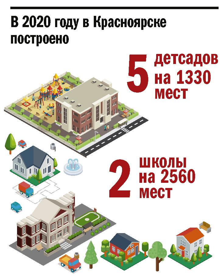 Городской капитал: как Красноярск жил и развивался в 2020-м 1