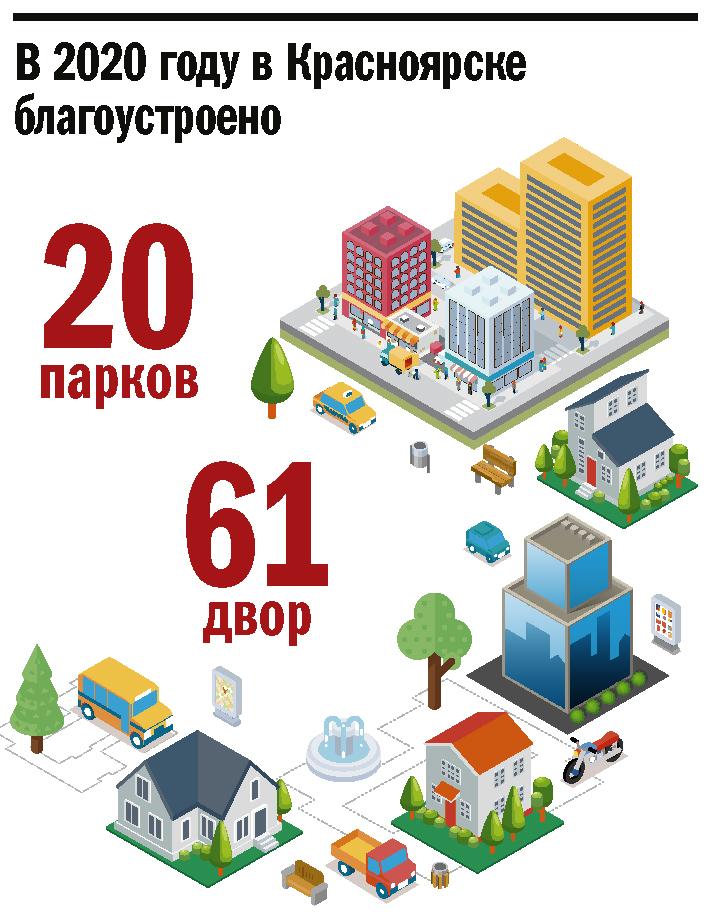 Городской капитал: как Красноярск жил и развивался в 2020-м 2
