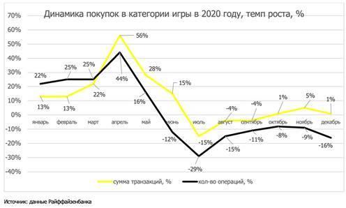 Райффайзенанк и AliExpress: игры стали одной из самых популярных покупок у россиян 1