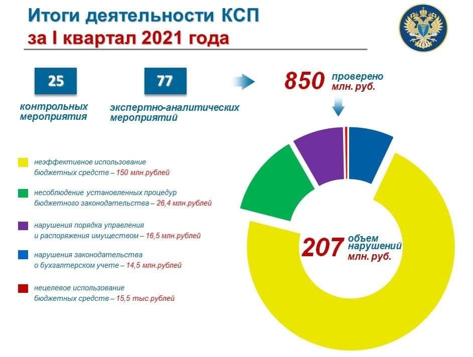 С начала года в Челябинской области насчитали 150 млн руб. неэффективных бюджетных трат 1