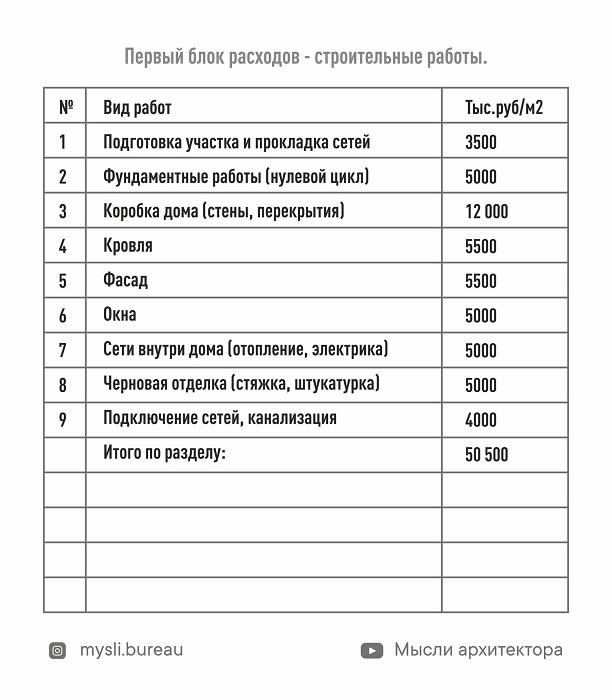 «Индекс квадратного метра увеличился на 40%»: сколько стоит построить дом в Челябинске? 1