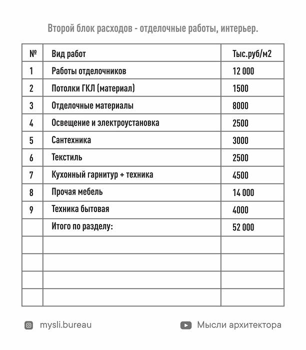 «Индекс квадратного метра увеличился на 40%»: сколько стоит построить дом в Челябинске? 2