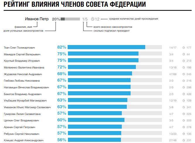 Челябинский сенатор Олег Цепкин попал в число самых влиятельных лоббистов Совета Федерации 1