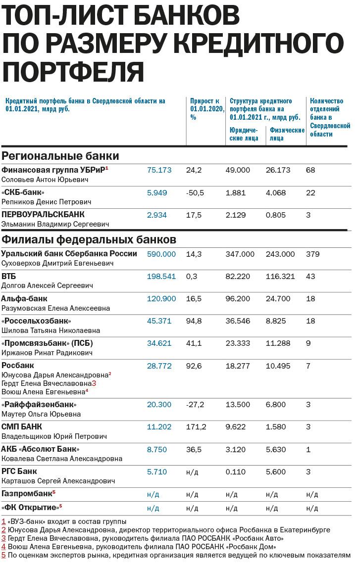 «Прогнозы на 2021 г. умеренно оптимистичные». Рейтинг ведущих банков Екатеринбурга 1