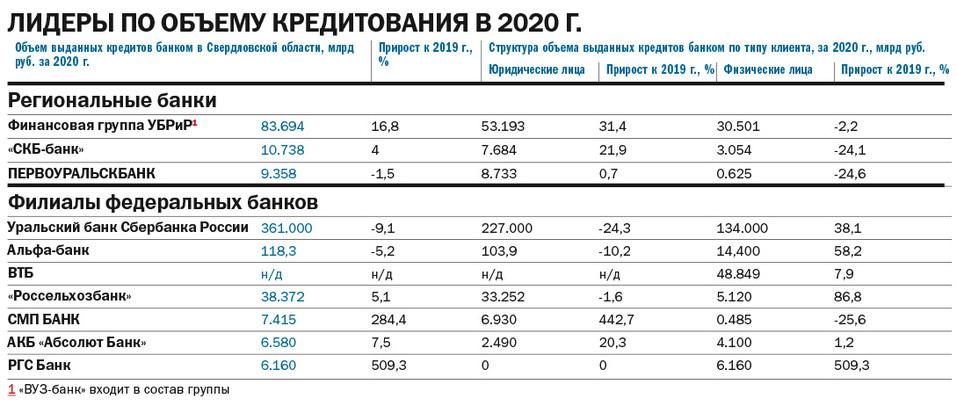«Прогнозы на 2021 г. умеренно оптимистичные». Рейтинг ведущих банков Екатеринбурга 2