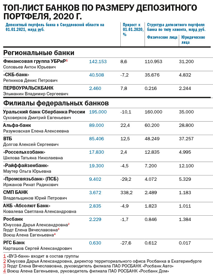 «Прогнозы на 2021 г. умеренно оптимистичные». Рейтинг ведущих банков Екатеринбурга 3
