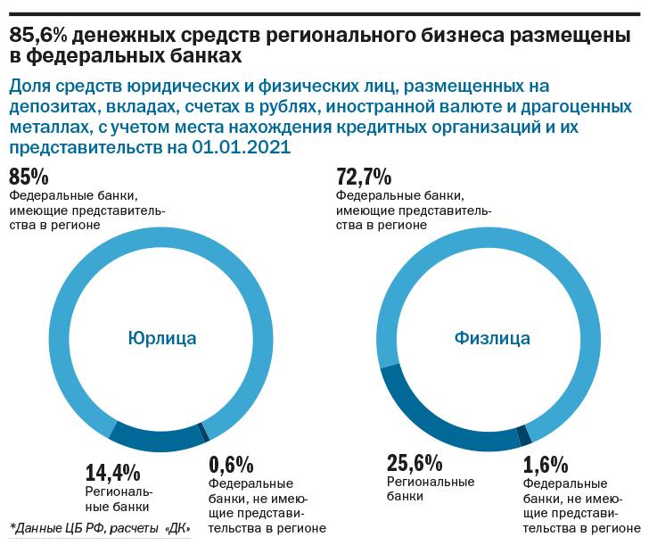 «Прогнозы на 2021 г. умеренно оптимистичные». Рейтинг ведущих банков Екатеринбурга 4