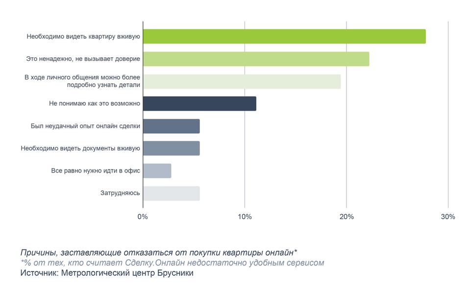 Что мешает новосибирцам покупать квартиры онлайн? 2