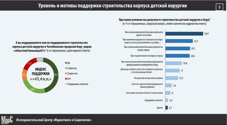 Новый опрос: больше 50% жителей Челябинска за строительство больницы в городском бору 1