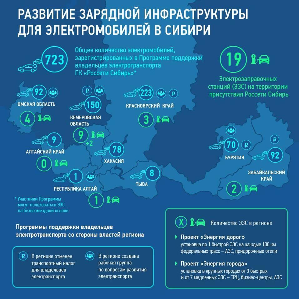 Россети и «Медведь Холдинг» займутся электрозарядной инфраструктурой в Красноярске  1