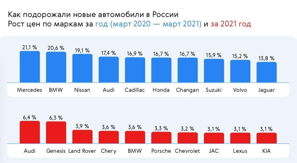 Плюс 135 000 за б/у машину. Как изменились цены на легковые авто за год 2