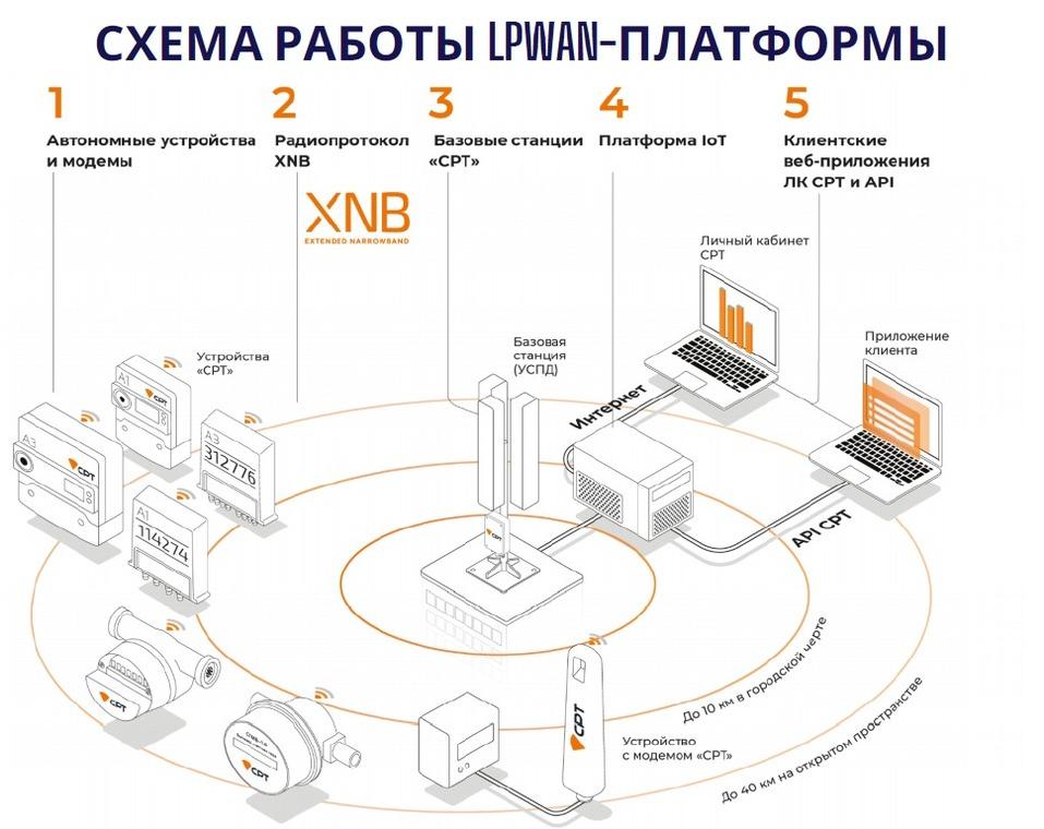 Российская платформа на базе технологий LPWAN для решений «умного города» 1