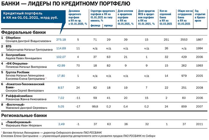 Рейтинг «ДК»: лидеры банковского рынка. Итоги 2020 года 1