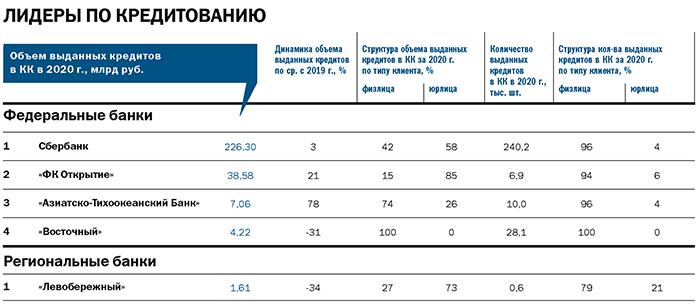 Рейтинг «ДК»: лидеры банковского рынка. Итоги 2020 года 2