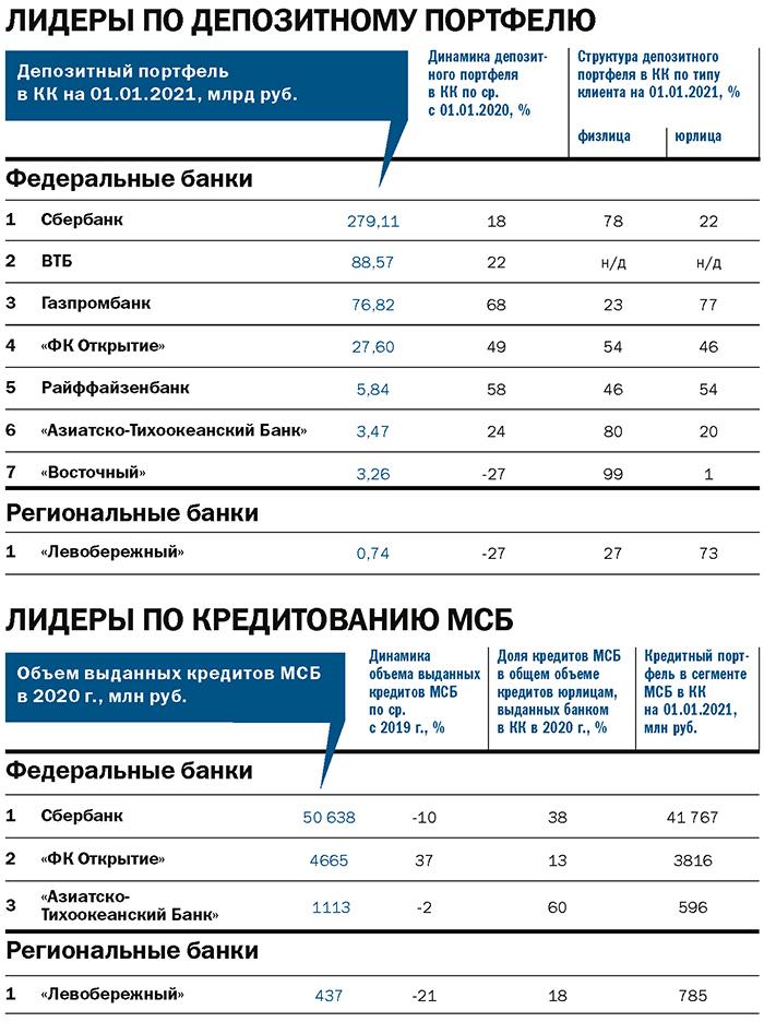 Рейтинг «ДК»: лидеры банковского рынка. Итоги 2020 года 4