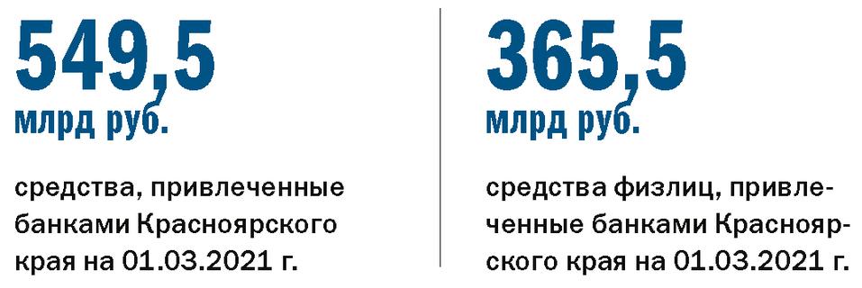 Рейтинг «ДК»: лидеры банковского рынка. Итоги 2020 года 6
